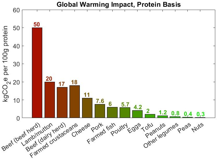 Global warming impact of different protein sources